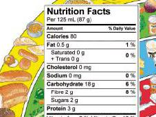 Myth: Carbohydrates Have Calories Fats