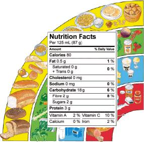Myth: Carbohydrates Have 4 Calories and Fats Have 9 Calories