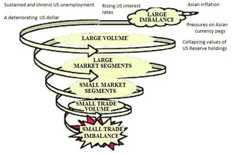 The Economic Death Spiral Has Been Triggered