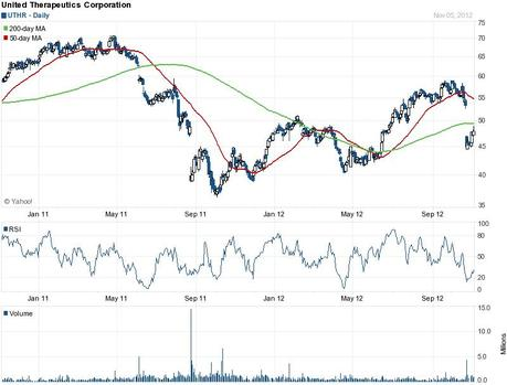 United Therapeutics – Growth Engine for Cardiovascular Diseases