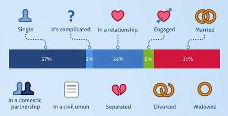 The Facebook Effect On Relationships