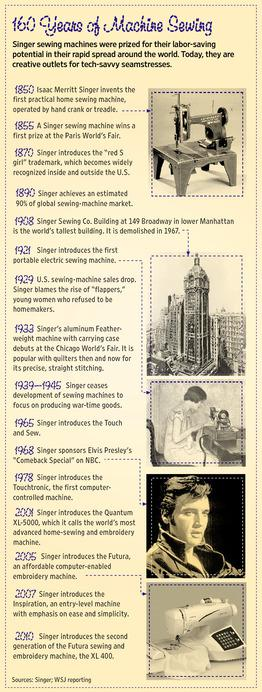 160 years of sewing machines timeline