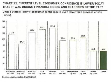 Consumer Confidence Is Now Lower Than During All Recent Financial Crises And Tragedies