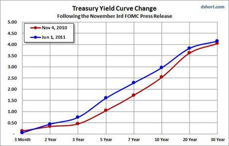 Yields Plunge as Treasury Rally Accelerates