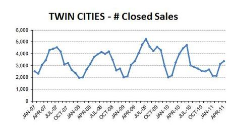 2011-04-closedsales1