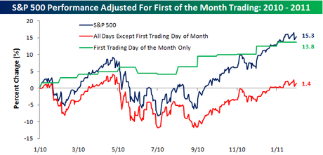 Wednesday: Wiping Out All of 2011′s Gains!