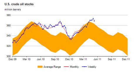 Image of line chart of U.S. Total Motor Gasoline Stocks within historical stock range.