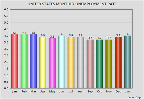 Unemployment Rate Rises For Second Month In A Row