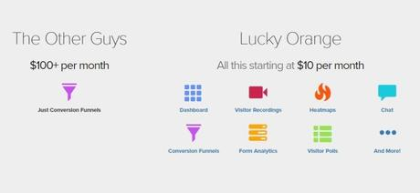 Lucky Orange Review 2019 | Ideal Analytics Program? | Is It Worth It?