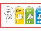 Figure When Change Nipple Flow Bottles?