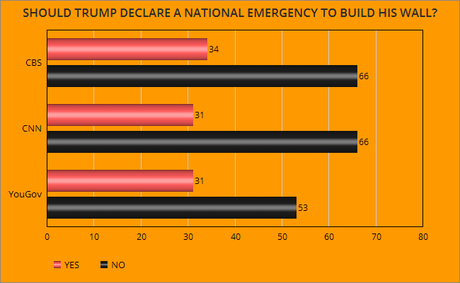 The Public Is Opposed To Declaring Emergency To Build Wall