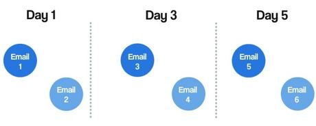 The $1 Million Email Sequence Product Launch (Case Study)