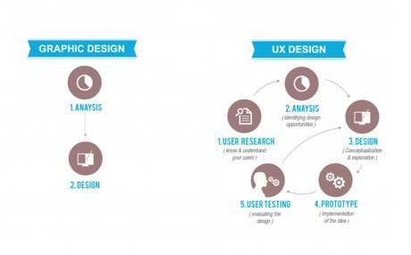 Perks of Choosing Website Design Company