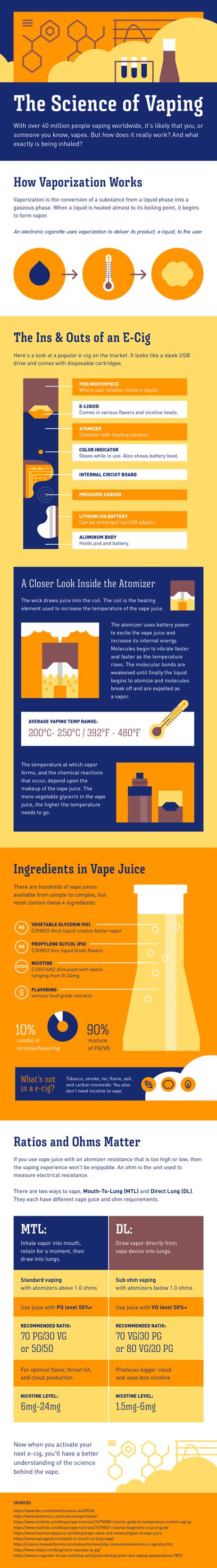 Is Vaping Dangerous? – The Science of Vaping