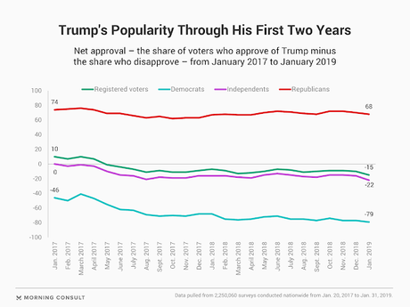 Trump's Monthly Net Approval Rating Is At A Record Low
