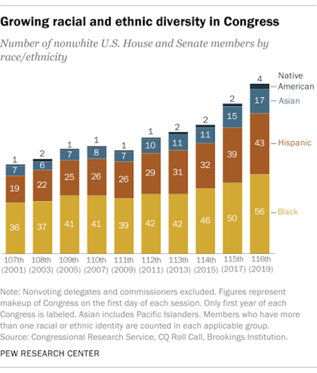 116th Congress Is The 5th In A Row With Increased Diversity