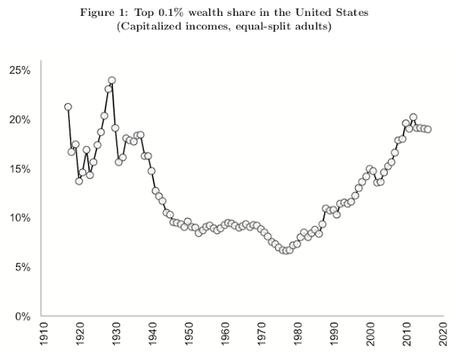 Wealth Inequality Is A Serious And Growing Problem In U.S.