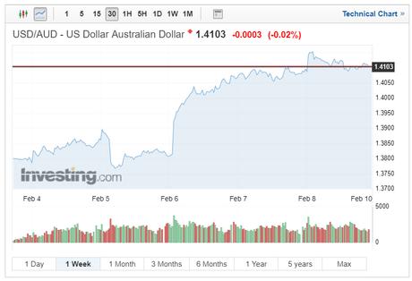 Australian Dollar Tumbles as RBA Hints at Possible Future Interest Rate Cuts