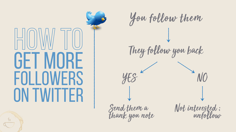 The mechanics of getting more Twitter followers.