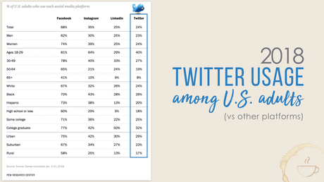 Is Twitter marketing worth it? See this Twitter demographics chart for yourself.