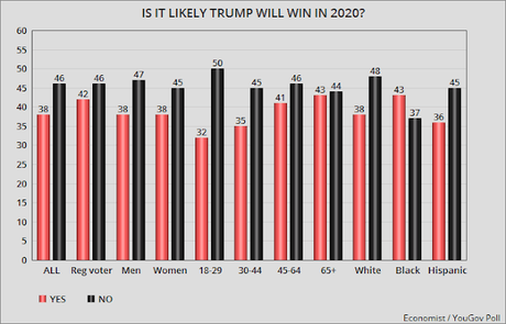Trump Must Improve These Numbers Or Lose In 2020