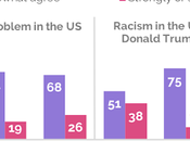 Most Racism Problem Growing Under Trump)