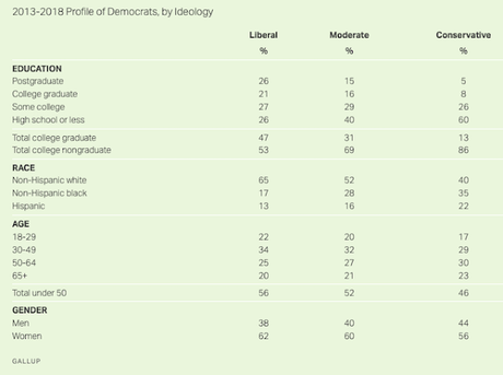 A Plurality Of Democrats Now Identify As Liberals