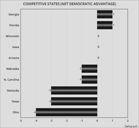 There Are Now More Democratic Than Republican States
