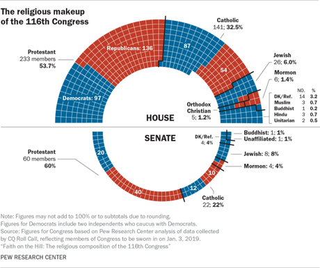 Christians Are Overrepresented In The 116th Congress