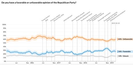 Public Views Democrats More Favorably Than Republicans