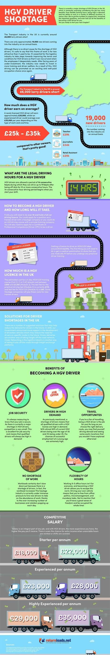 HGV driver shortage - Infographic