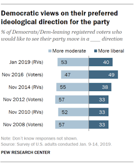 Democrats Favor Moderation While GOP Wants Extremism