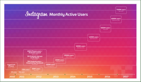 5 Instagram marketing trends changing the industry in 2019