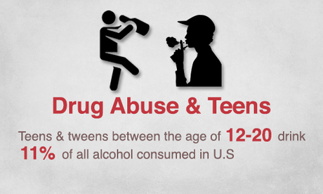 Drug Abuse and Teens