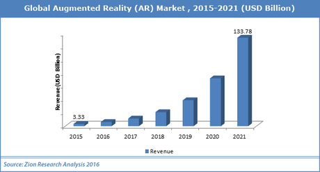 Global-Augmented-Reality-(AR)-Market