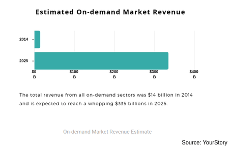 On-demand-Market-Revenue-Estimate