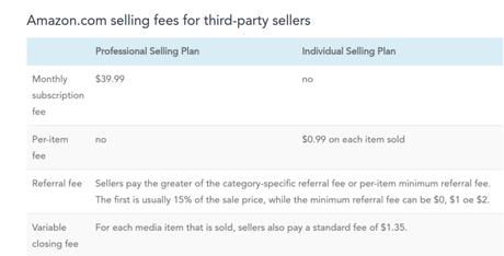 selling-fees