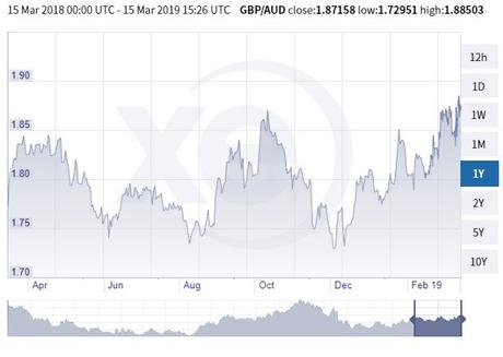 GBP/AUD chart for the last 6 months of 2019