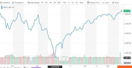 USD Yahoo Finance graph