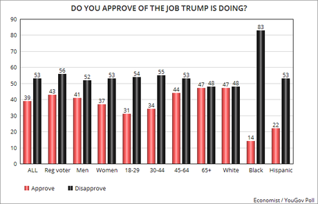 Trump's Job Approval Remains Very Low