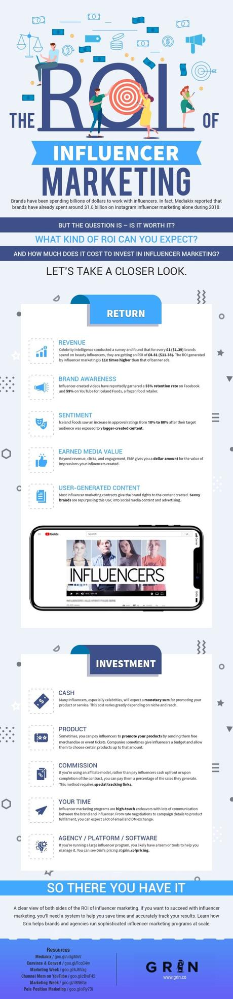 Influencer Marketing ROI: What Makes Up a Successful Campaign?