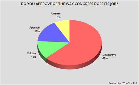 Voters Still Unhappy With Congress (Especially Republicans)
