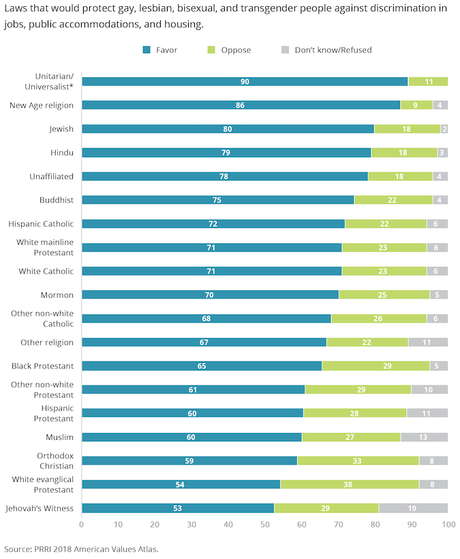 Most Oppose Discrimination Against The LGBT Community
