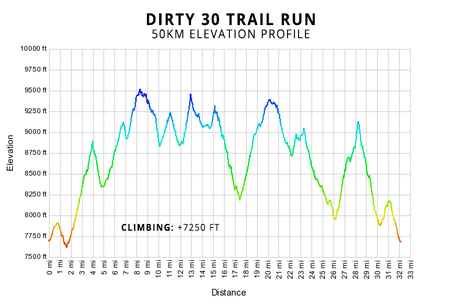 Image result for dirty 30 elevation profile