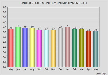 Unemployment Rate Remains Steady As Job Creation Drops
