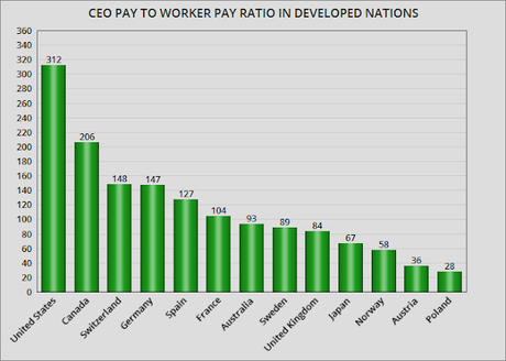 CEO Compensation Needs To Be Controlled In The U.S.