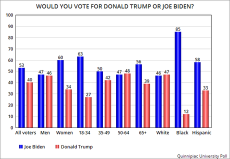 New Poll Says Biden Would Beat Trump By 13 Points
