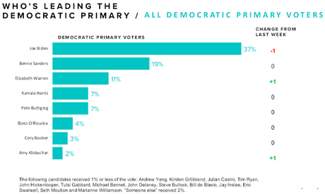 Latest Morning Consult National Poll Of Democrats