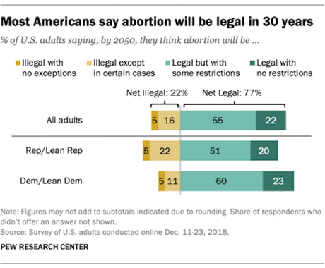 Five Basic Facts About The U.S. Abortion Debate