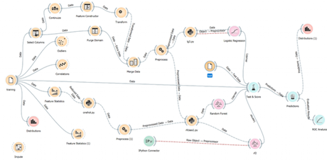 workflow for data mining project